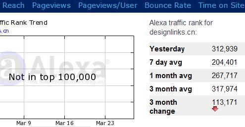 Alexa.com增加了前一天的Alexa排名