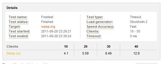 WPOP网站的负载测试